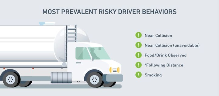 Near collisions were the top most risky behavior seen in Utility Fleets in 2019.  - Source: Lytx