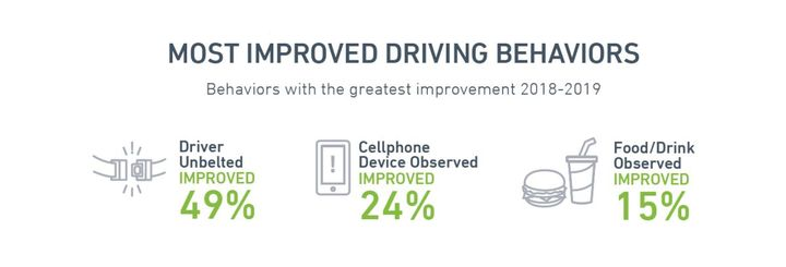 Wearing a seat belt was the top most improved behavior in utility fleets. - Source: Lytx