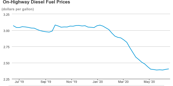 Average diesel fuel prices experienced a continued drop between January 6, 2020 and May 4, 2020,...