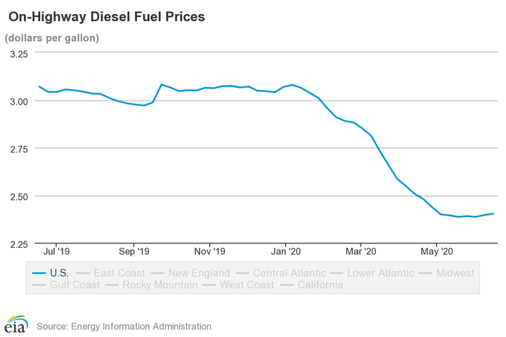 Average diesel fuel prices experienced a continued drop between January 6, 2020 and May 4, 2020, staying mostly stable since early May with a marginal increase.  - Photo: EIA