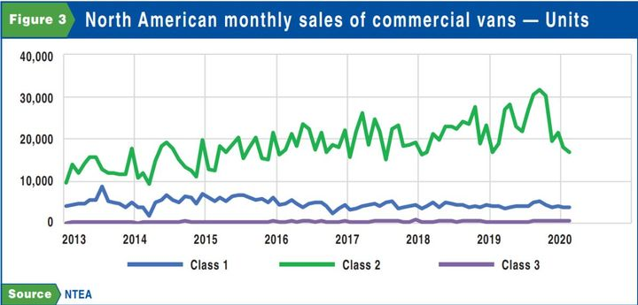 The high roof-height market has been growing much faster than the standard roof-height segment. In fact, high roof-height accounted for virtually all of the growth in Class 2 commercial van sales between 2016 and 2019. - SOURCE: NTEA
