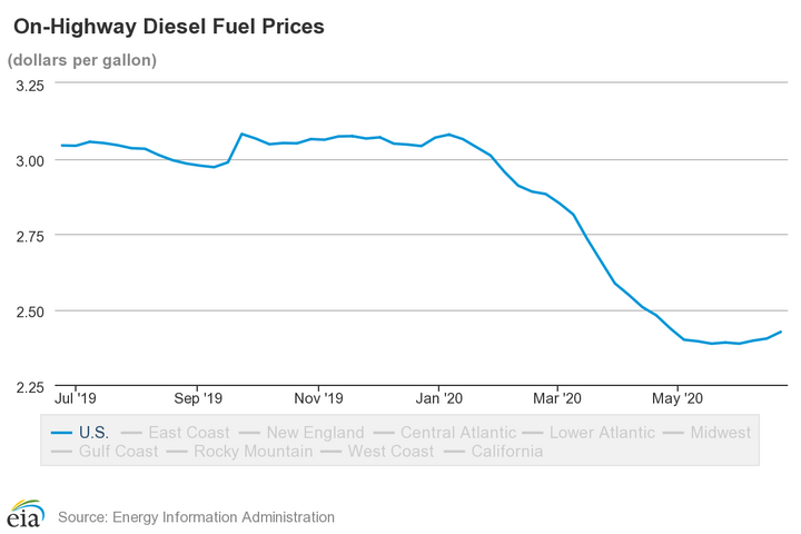 After a peak in January 2020, diesel prices were on a steady decline since the beginning of the year. - Photo: U.S. EIA