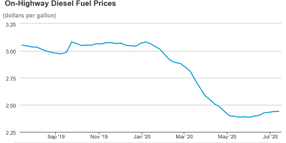Diesel Prices Continue Slow Rise