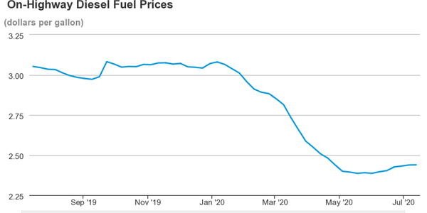 Natioinal average diesel prices are still down compared with last year but continues to rise...