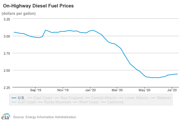 Natioinal average diesel prices are still down compared with last year but continues to rise VERY slightly week over week.  - Source: EIA