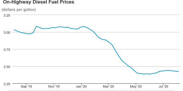 While up slightly over the initial early 2020 drop, national average diesel prices are still far...