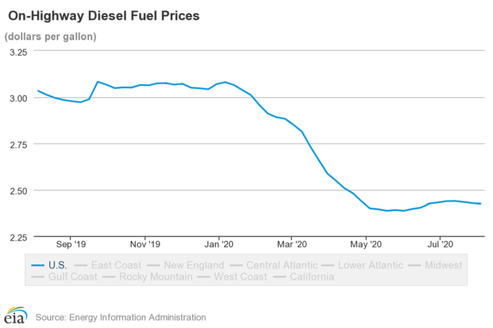 While up slightly over the initial early 2020 drop, national average diesel prices are still far lower than same time last year. - Photo: EIA
