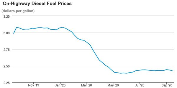 Average national diesel prices have been relatively stable since their early May drop.