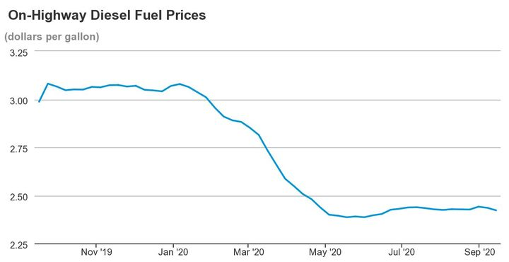 Average national diesel prices have been relatively stable since their early May drop. - Photo: EIA