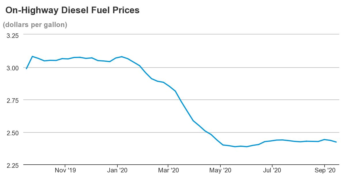 Diesel Prices Stay Steady