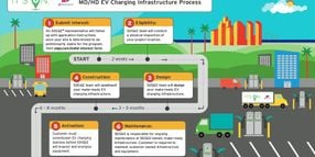 SDG&E Launches Charging Infrastructure for Trucks & More