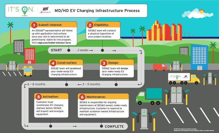 The SDG&E medium- and heavy-duty electric vehicle charging infrastructure process follows a few basic steps over a several month timeline.  - Photo: SDG&E