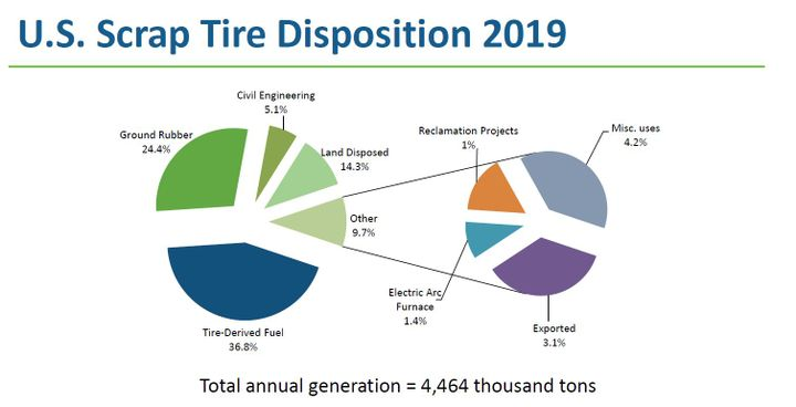 USTMA and its members work closely with state regulators, recyclers, and other stakeholders to manage scrap tires and develop recycle and reuse markets. - Source: USTMA