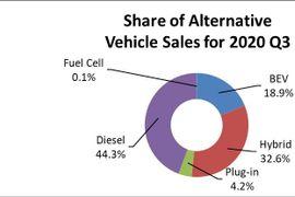 Third-Quarter Auto Sales Highest in Diesel Sweet Spots