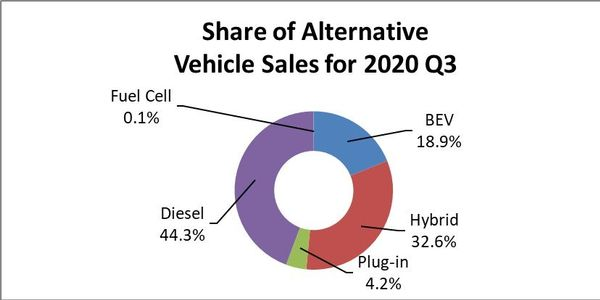 Diesel accounted for 44.3% of all third-quarter 2020 Alternative-Fuel Vehicle sales.