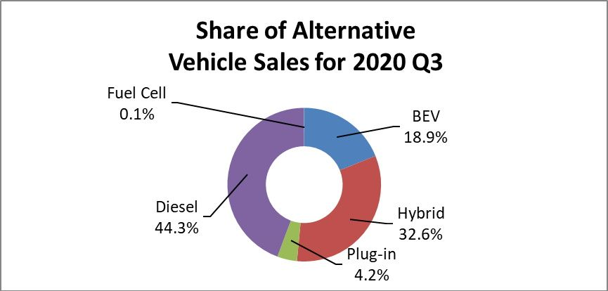 Third-Quarter Auto Sales Highest in Diesel Sweet Spots