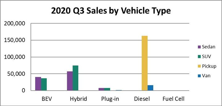 Diesel was a very popular option among third-quarter 2020 pickup truck and van sales. -