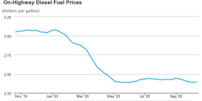 Diesel Prices Average $2.40 Per Gallon