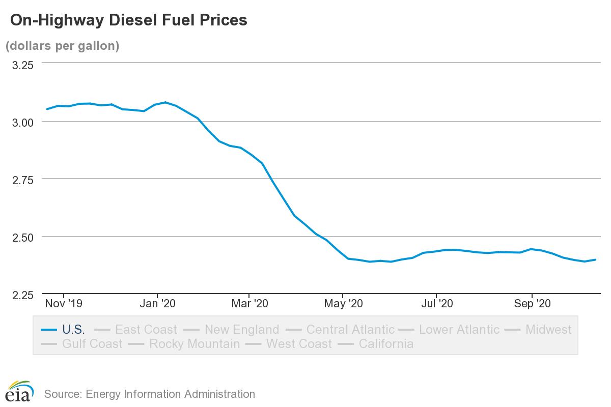 Diesel Prices Average $2.40 Per Gallon