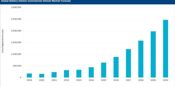 The total truck and bus market (battery-electric, fuel cell, hybrid, and diesel) will decline by...