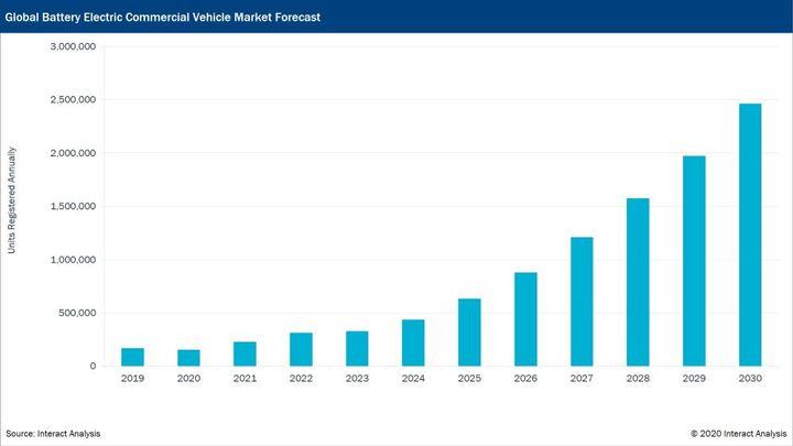 The total truck and bus market (battery-electric, fuel cell, hybrid, and diesel) will decline by 16% in 2020 but will see 15% growth in 2021. - Source: Interact Analysis
