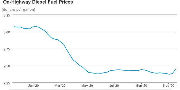 So far in 2020, a peak of $3.08 occured the week of Jan. 6 and diesel prices have, on average,...