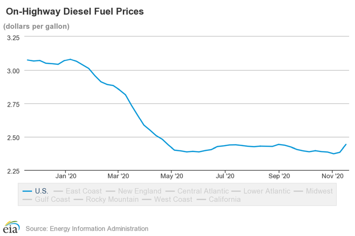 So far in 2020, a peak of $3.08 occured the week of Jan. 6 and diesel prices have, on average, declined or remained stable since then. - Source: EIA