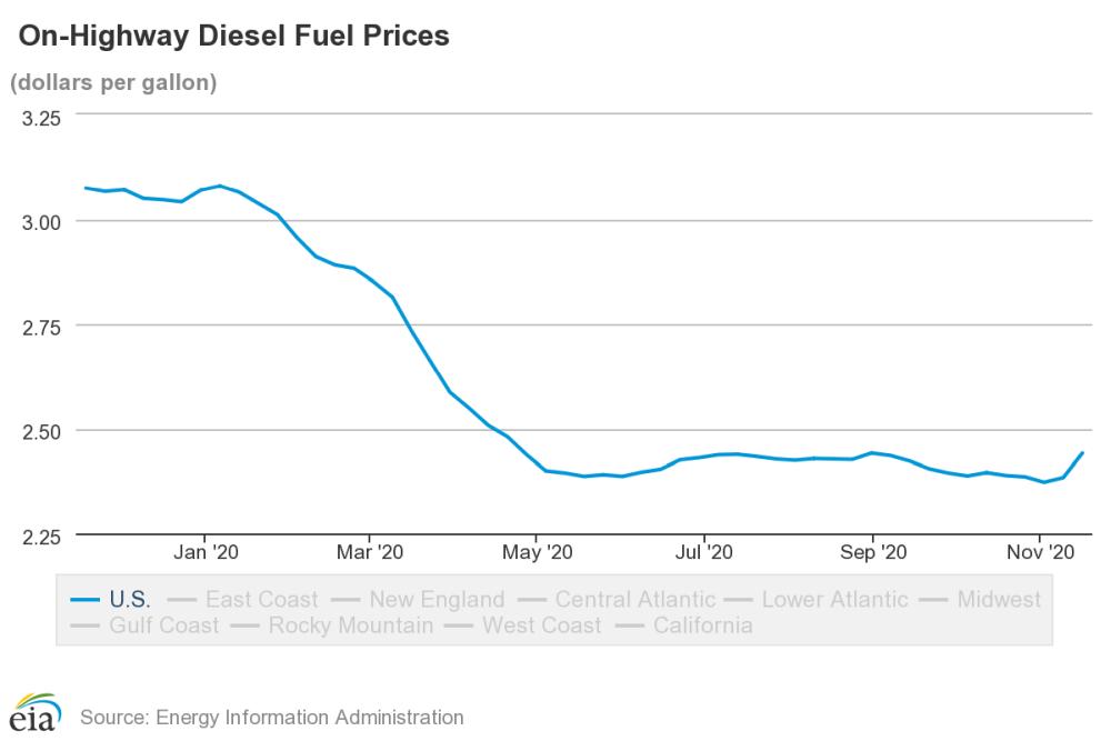Average Diesel Prices Increase