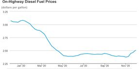 National Diesel Prices Average $2.50
