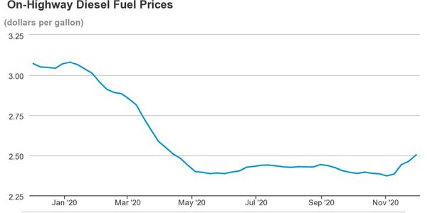 Average national diesel prices hit $2.50 per gallon as of Nov. 30, 2020.