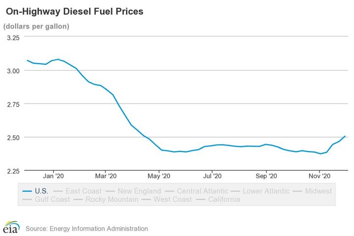 Average national diesel prices hit $2.50 per gallon as of Nov. 30, 2020. - Photo: EIA