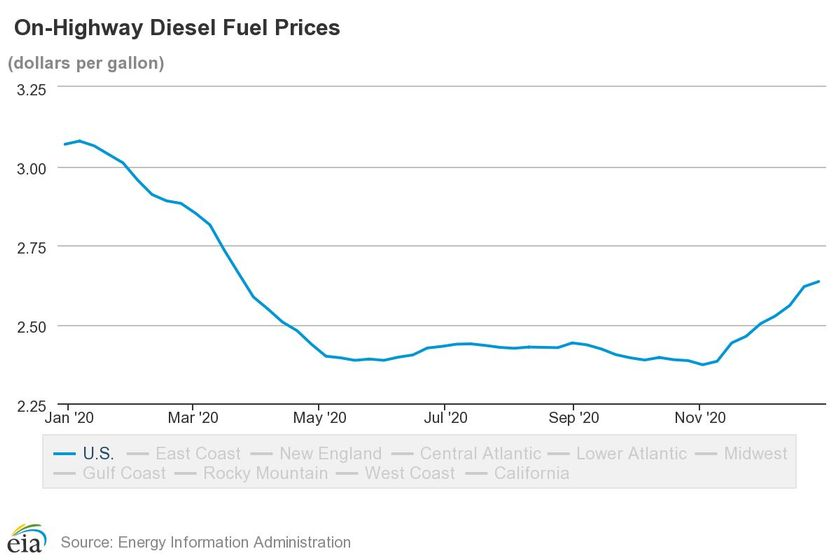 Diesel Prices Rise to $2.64