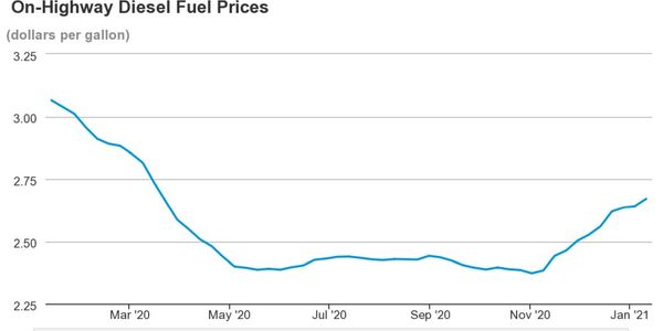 National average diesel fuel prices have been on a steady increase since November of 2020.