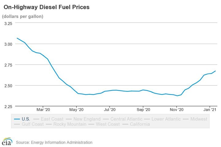 National average diesel fuel prices have been on a steady increase since November of 2020. - Source: U.S. EIA