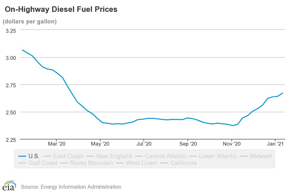 Diesel Prices Continue Increase, Hit $2.67
