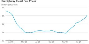 Diesel Prices Continue Steady Rise