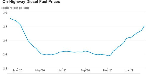 National average diesel prices have continue to increase since November 2020.