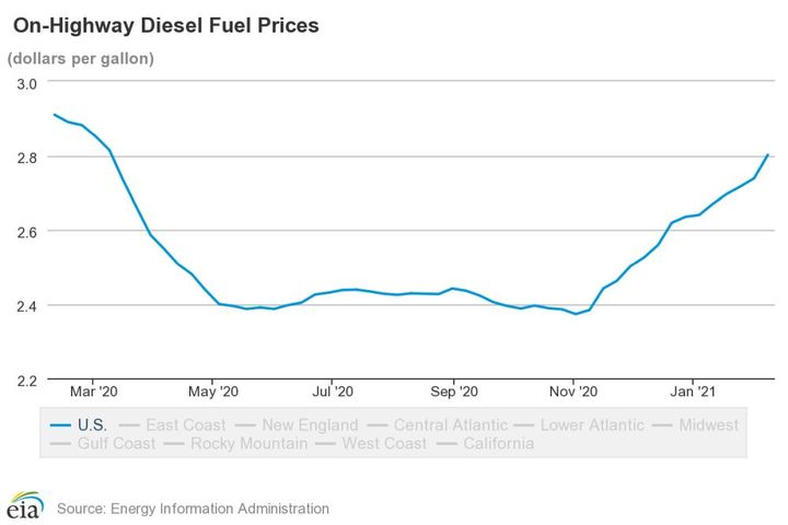 National average diesel prices have continue to increase since November 2020. - Source: U.S. EIA