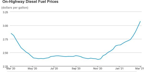 National average diesel prices are the highest they have been in the past year.