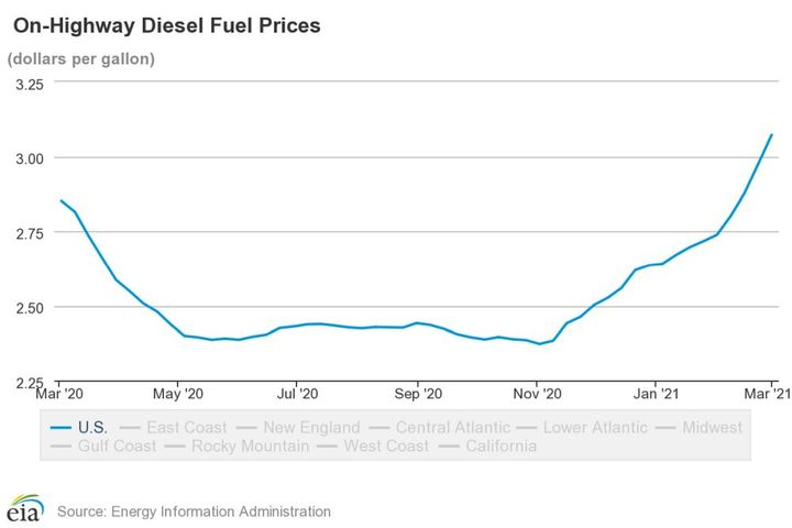 National average diesel prices are the highest they have been in the past year. - Photo: EIA