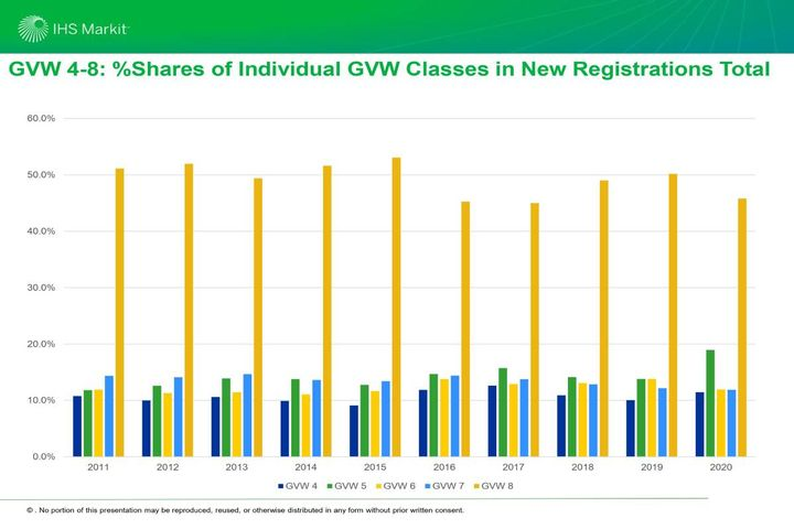 While 2019 was the year of Class 6, 2020 was the year of Class 5. Class 5 rose to nearly 20%, was the only class to gain share in 2020, and increased in volume significantly. - Photo: IHS Markit