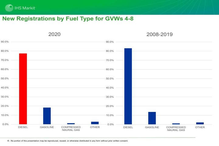 In the fuel category, there was an ongoing decline in the market share of diesel. Traditionally over 80%, it dipped under that mark in 2020. - Photo: IHS Markit