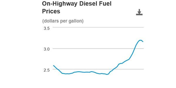 On-highway national average diesel prices have dipped slightly after a steady increase.