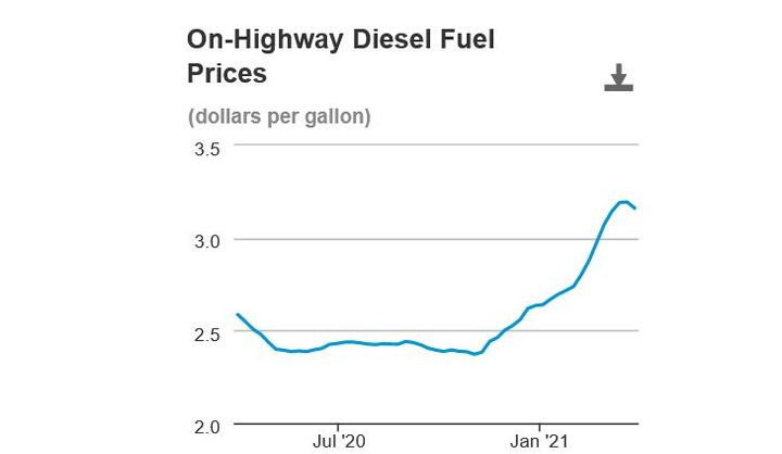 On-highway national average diesel prices have dipped slightly after a steady increase. - Image: U.S. EIA