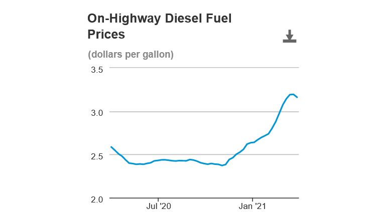 Diesel Prices Dip Slightly, Hit $3.16