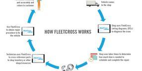 Navistar Chooses FleetCross for Parts Cross-Referencing