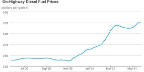 Diesel Prices On The Rise Since Late 2020