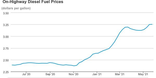 After a experiencing a steady rise, diesel prices are stabilizing but still inching up.