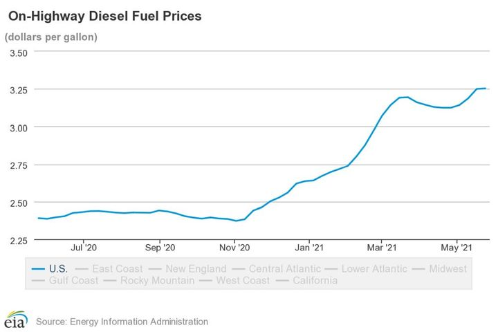After a experiencing a steady rise, diesel prices are stabilizing but still inching up. - Photo: EIA