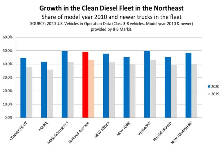 The region has seen 30 million tonnes of CO2 removed, as well as 2.6 million fewer tonnes of nitrogen oxides thanks to vehicles now equipped with the newest, most advanced diesel technology. - Photo: Diesel Technology Forum